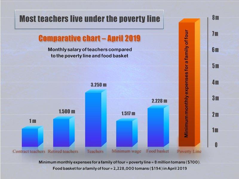 World Teachers' Day - monthly salary of teachers in Iran