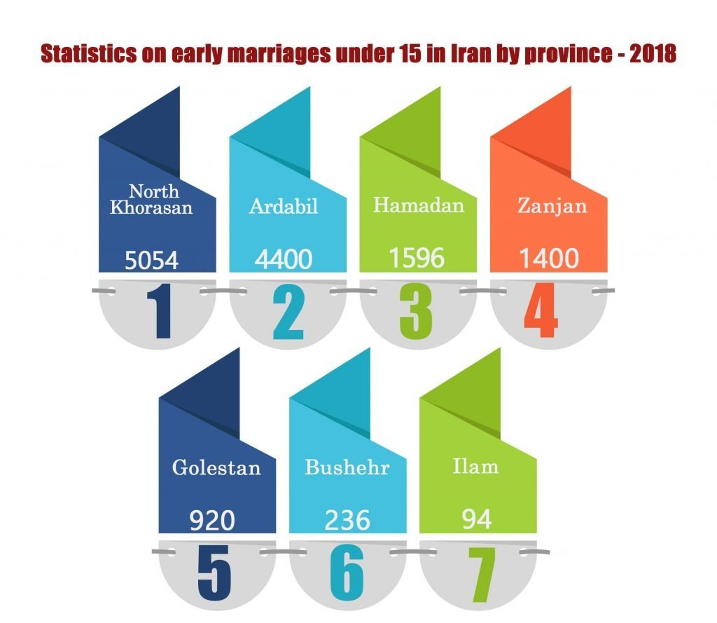 violence against women in Iran early marriages
