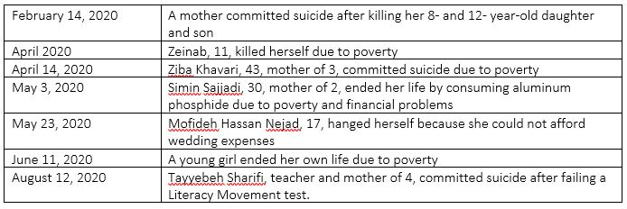 Poverty among main contributors to suicides among women in Iran