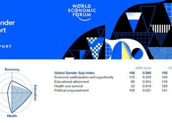 Whopping gender gap in Iran